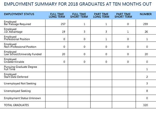 2018 Graduates Employment summary