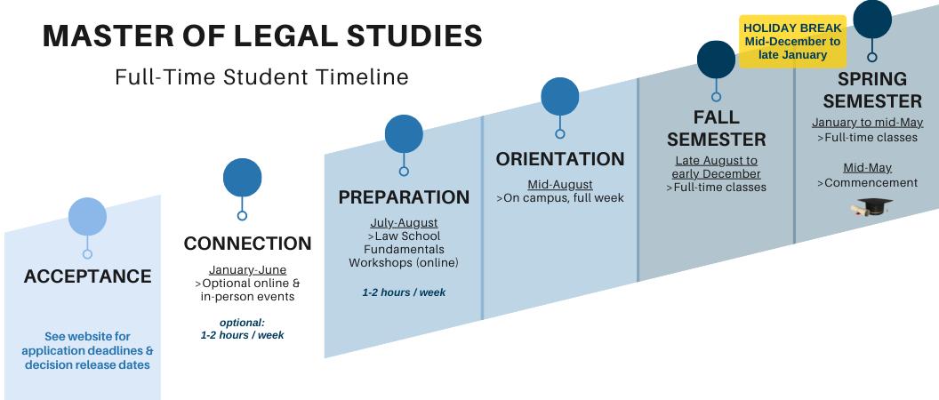 MLS Full-Time Student Timeline